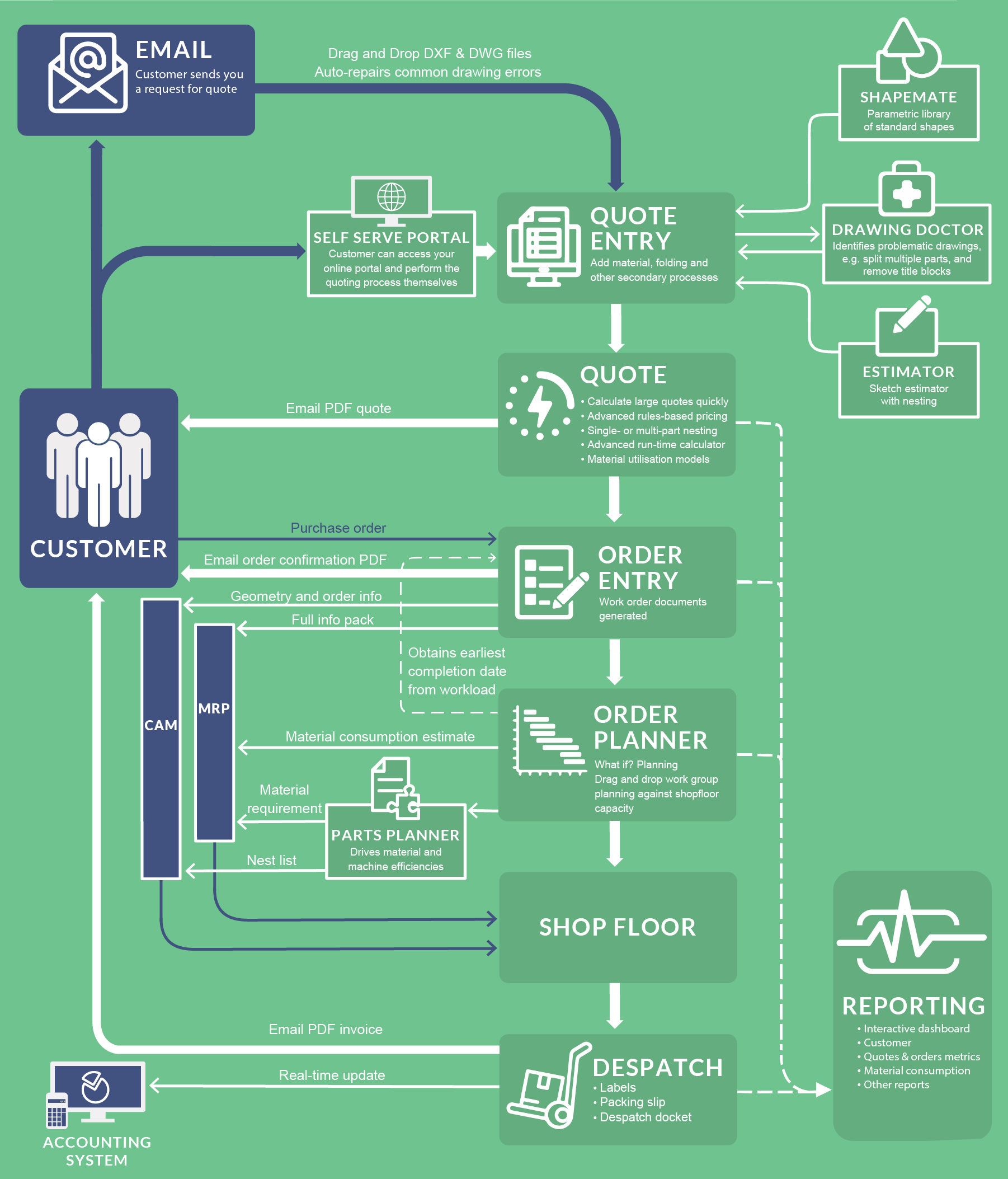 Flow chart depicting the sales process for a fabrication shop and how ipLaser caters to each aspect of it. It highlights the modules and features of ipLaser.